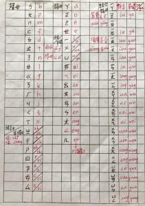 注音符號與漢語拼音對照表