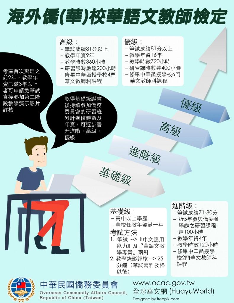 「海外僑(華)校華語文教師檢定」考試 1